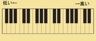 基本の鍵盤