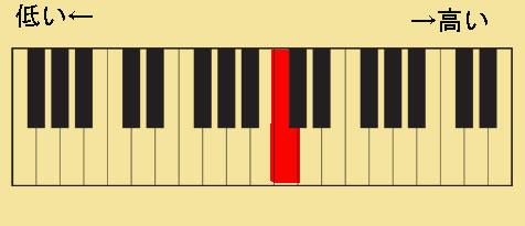 ピアノの鍵盤では赤色の鍵盤を弾くとします。