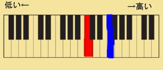 Ⓐの楽譜をピアノの鍵盤で表した。