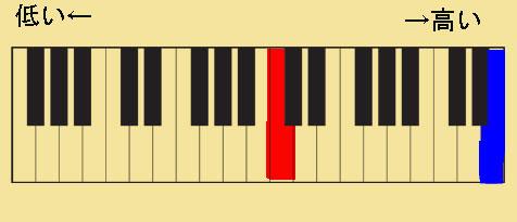 Ⓑの楽譜をピアノの鍵盤で表した。