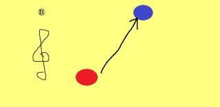 Ⓑの楽譜の赤い音符から青い音符の距離を表した。