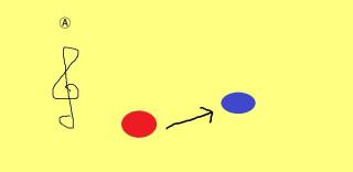 Ⓐの楽譜。赤い音符から青い音符の距離。