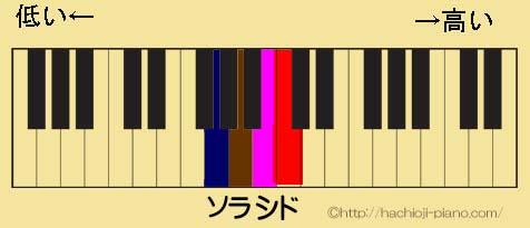 鍵盤上で弾くとドシラソとなる。